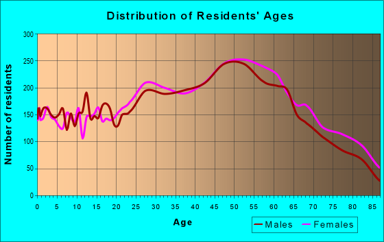 Age and Sex of Residents in zip code 33702