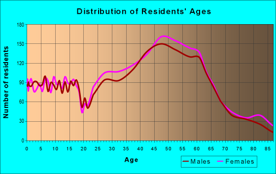 Age and Sex of Residents in zip code 33704
