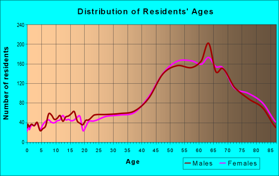 Age and Sex of Residents in zip code 33706