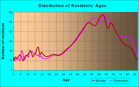 Age and Sex of Residents in zip code 33708