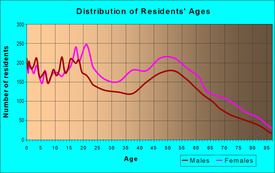 Age and Sex of Residents in zip code 33712