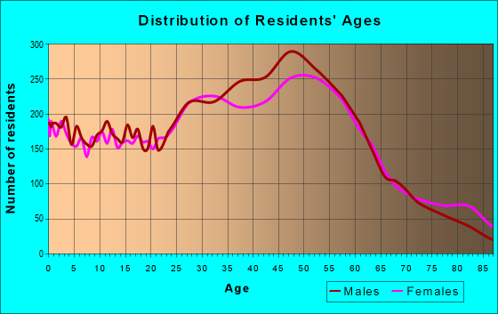 Age and Sex of Residents in zip code 33713