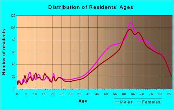Age and Sex of Residents in zip code 33715