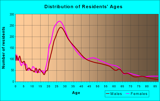 Age and Sex of Residents in zip code 33716
