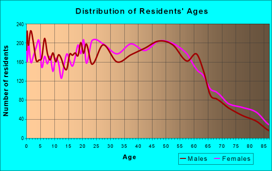 Age and Sex of Residents in zip code 33755