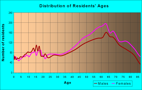 Age and Sex of Residents in zip code 33761