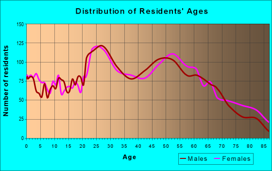Age and Sex of Residents in zip code 33765