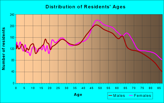 Age and Sex of Residents in zip code 33770