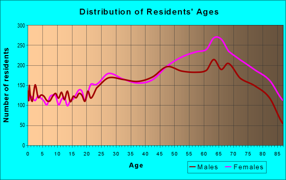 Age and Sex of Residents in zip code 33771