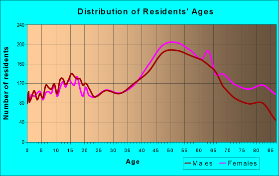 Age and Sex of Residents in zip code 33772