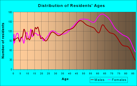Age and Sex of Residents in zip code 33782