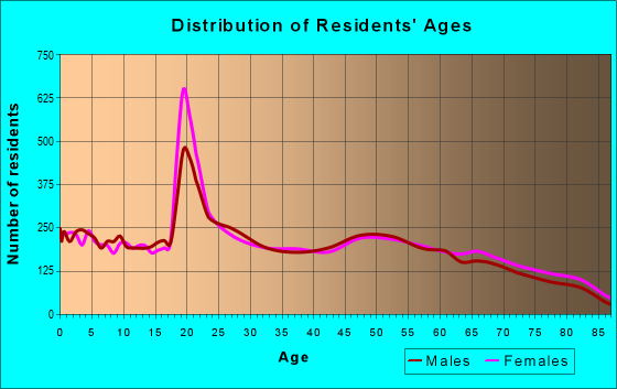 Age and Sex of Residents in zip code 33801