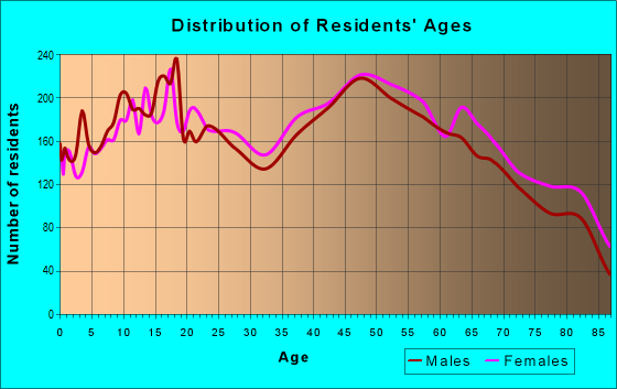 Age and Sex of Residents in zip code 33809