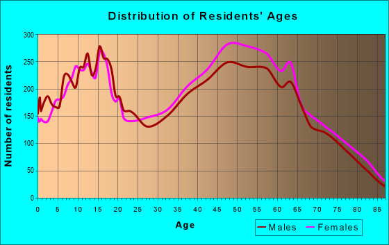 Age and Sex of Residents in zip code 33813