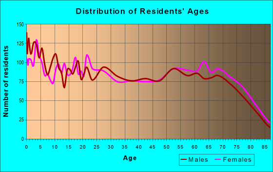 Age and Sex of Residents in zip code 33815