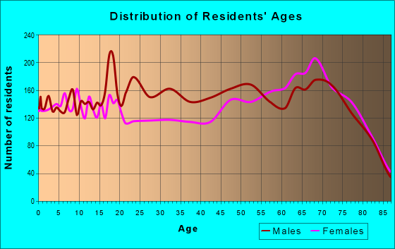 Age and Sex of Residents in zip code 33825
