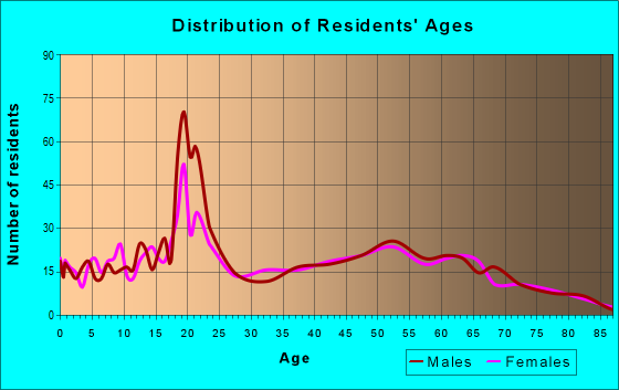 Age and Sex of Residents in zip code 33827