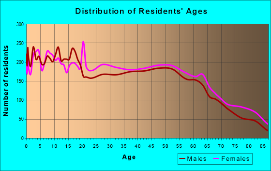 Age and Sex of Residents in zip code 33830