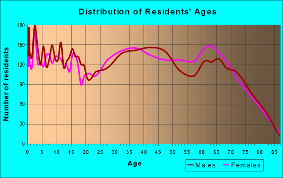 Age and Sex of Residents in zip code 33837