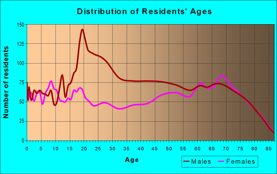 Age and Sex of Residents in zip code 33843
