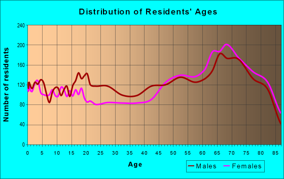 Age and Sex of Residents in zip code 33852