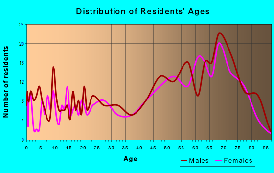 Age and Sex of Residents in zip code 33857