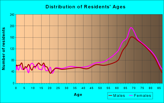 Age and Sex of Residents in zip code 33872
