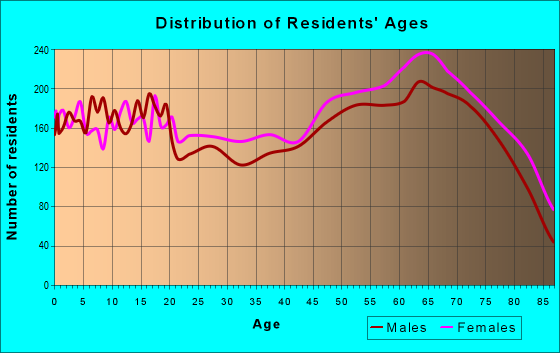 Age and Sex of Residents in zip code 33881