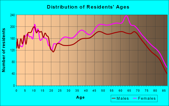 Age and Sex of Residents in zip code 33884