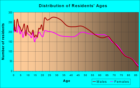 Age and Sex of Residents in zip code 33905