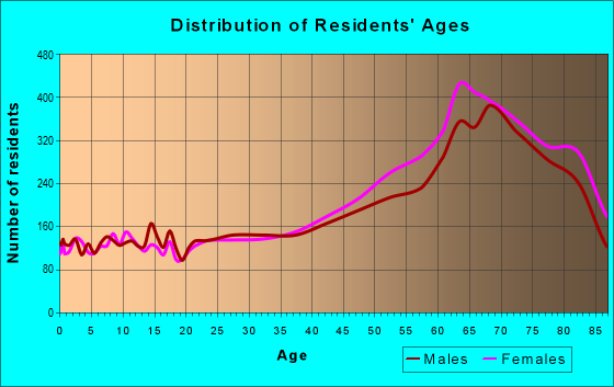 Age and Sex of Residents in zip code 33908
