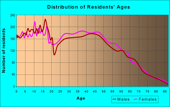 Age and Sex of Residents in zip code 33909
