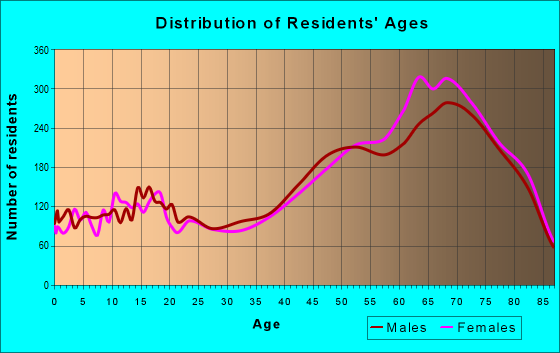 Age and Sex of Residents in zip code 33917