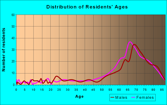 Age and Sex of Residents in zip code 33921