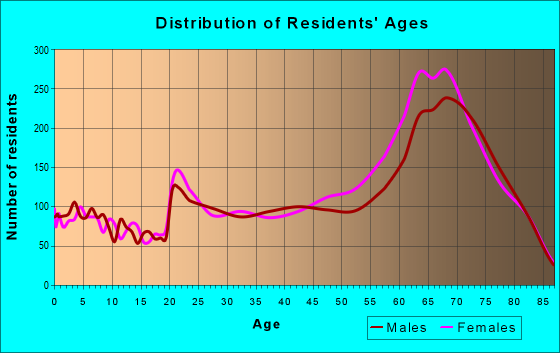Age and Sex of Residents in zip code 33928