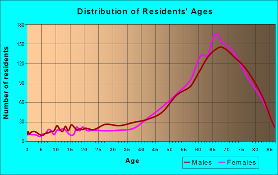 Age and Sex of Residents in zip code 33931