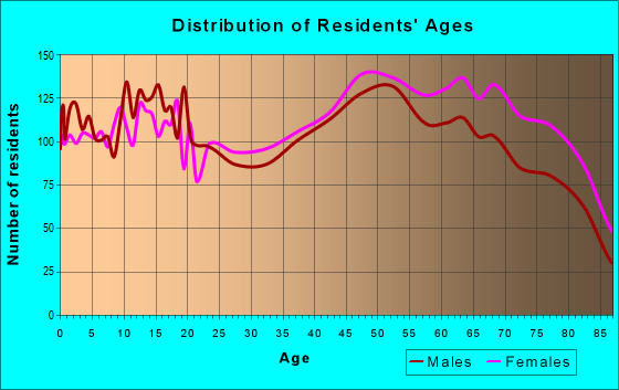 Age and Sex of Residents in zip code 33936
