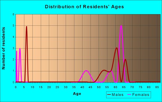 Age and Sex of Residents in zip code 33945