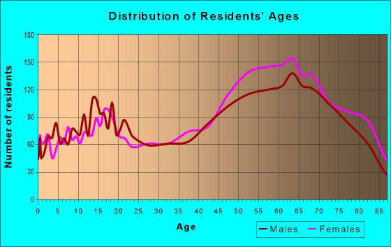 Age and Sex of Residents in zip code 33948
