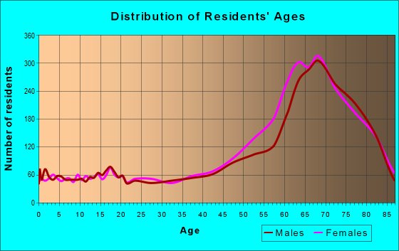 Age and Sex of Residents in zip code 33950