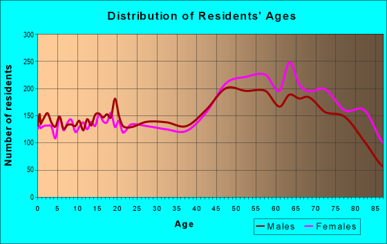 Age and Sex of Residents in zip code 33952