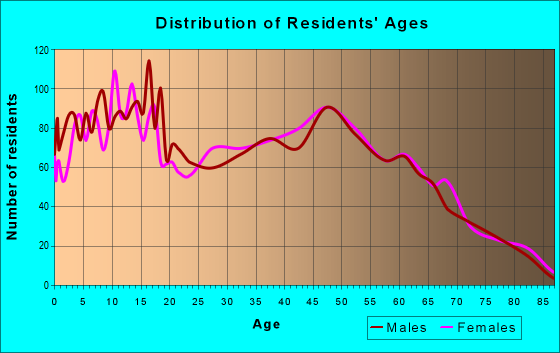Age and Sex of Residents in zip code 33972