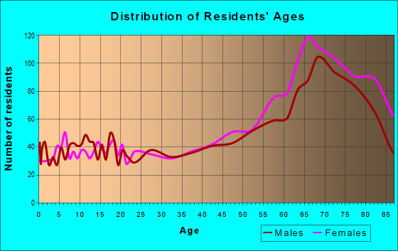 Age and Sex of Residents in zip code 33980