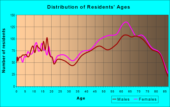 Age and Sex of Residents in zip code 33983