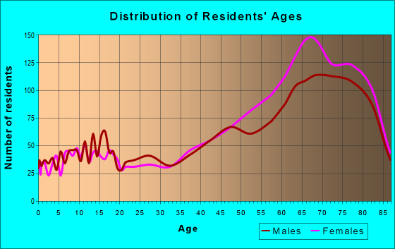 Age and Sex of Residents in zip code 34103