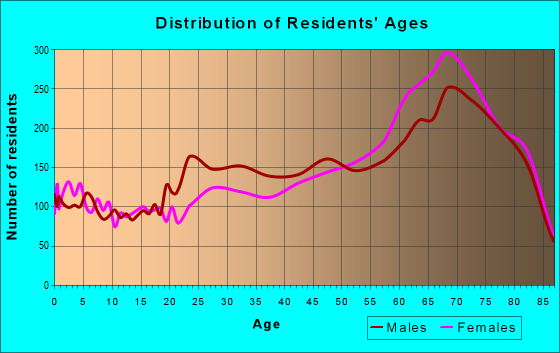 Age and Sex of Residents in zip code 34112