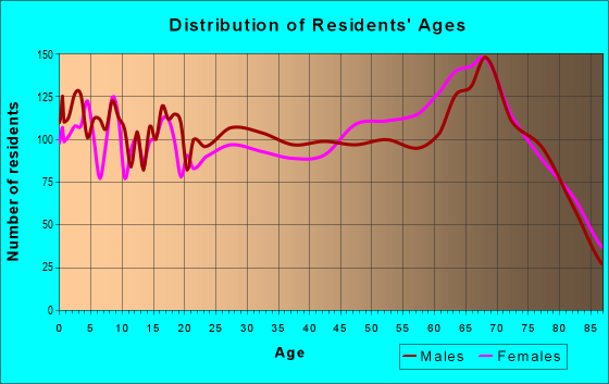 Age and Sex of Residents in zip code 34113