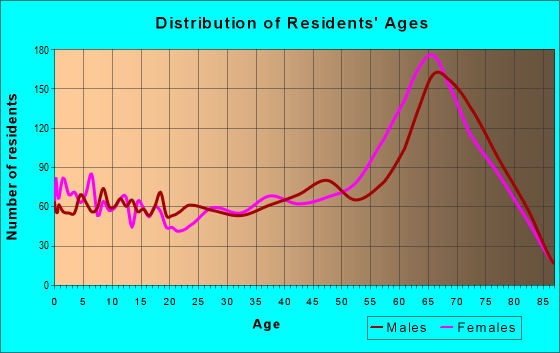 Age and Sex of Residents in zip code 34114