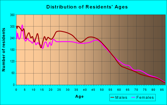 Age and Sex of Residents in zip code 34116
