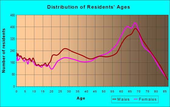 Age and Sex of Residents in zip code 34135